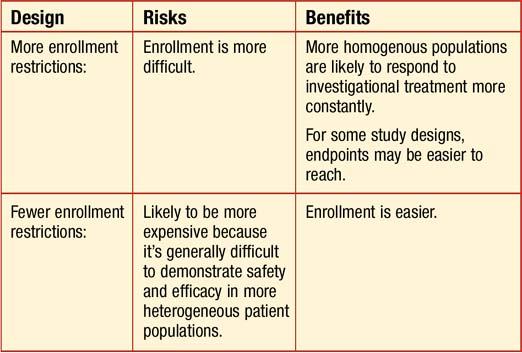 retinal physician patient enrollment risks to clinical trial viability. Black Bedroom Furniture Sets. Home Design Ideas