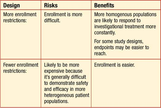 Patient Enrollment: Risks To Clinical Trial Viability