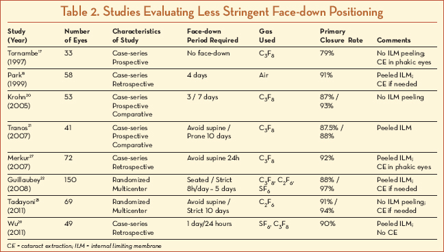 Retinal Physician - Face-down Positioning in Macular Hole