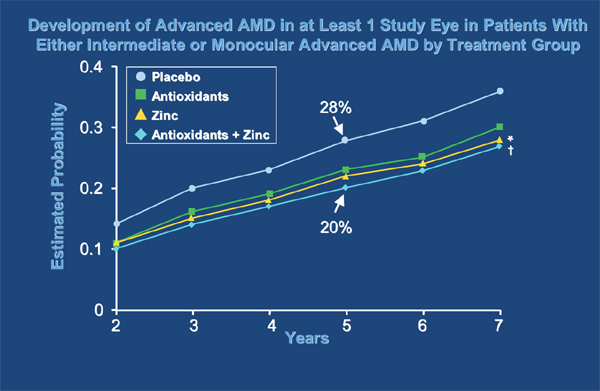 Which is Better: AREDS 1 or 2? - Review of Optometry