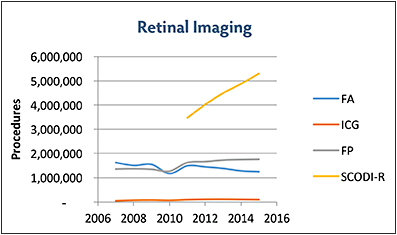 Figure 3. Medicare utilization of retinal imaging.