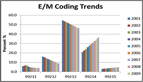 Figure 1. E/M code inflation over 10 years.SOURCE: DHHS OIG, MAY 2012