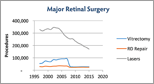 Figure 2. Medicare utilization of major retinal surgery.