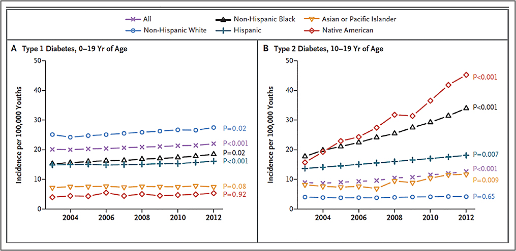 Figure 1. Incidence among young patients of type 1 and type 2 diabetes. Reprinted with permission from Mayer-Davis EJ, Dabelea D, Lawrence JM. Incidence trends of type 1 and type 2 diabetes among youths, 2002-2012. N Engl J Med. 2017;377(3):301.