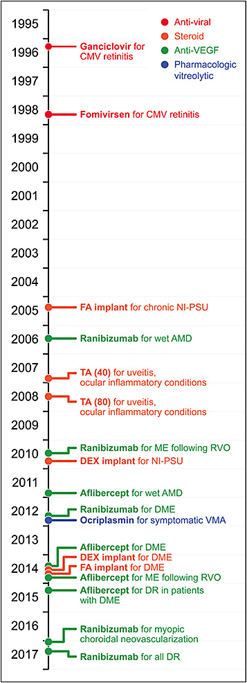 Figure 1. Medications approved for intraocular use with retinal indications, presented on a timeline by FDA approval. Abbreviations: AMD, age-related macular degeneration; CMV, cytomegalovirus; DEX, dexamethasone; DME, diabetic macular edema; DR, diabetic retinopathy; FA, fluocinolone acetonide; ME, macular edema; NI-PSU, noninfectious posterior-segment uveitis; RVO, retinal vein occlusion; TA; triamcinolone acetonide; VMA, vitreomacular adhesion.