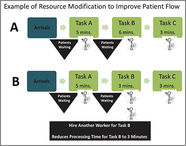 Figure 1. Outpatient care process improvement.