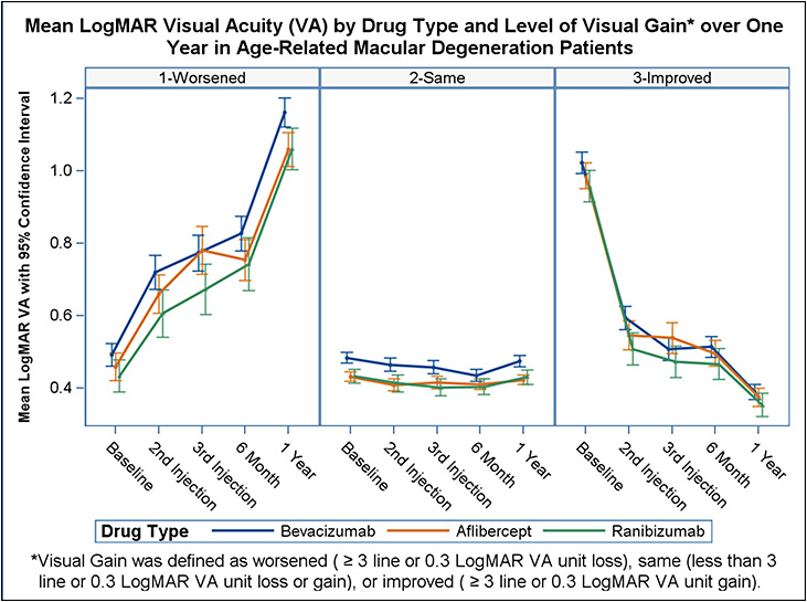 Figure 1. Visual acuity by drug type and visual gain over 1 year for AMD patients. Figure reprinted with permission from Rao et al. Real-world vision in age-related macular degeneration patients treated with single anti-VEGF drug type for 1 year in the IRIS Registry. Ophthalmology. 2018;125(4):522-528.3