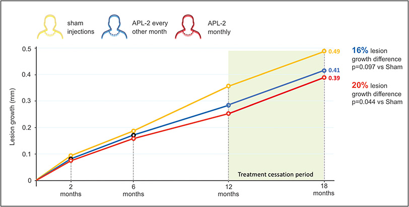 Figure 2.  After cessation of treatment at 12 months, GA growth resumes but treatment effect is maintained through 18 months (square root) as the bimonthly APL-2 group experienced a 16% lesion growth difference (P=.097) vs sham at 18 months while the APL-2 monthly group experienced a 20% growth difference (P=.044) vs sham.