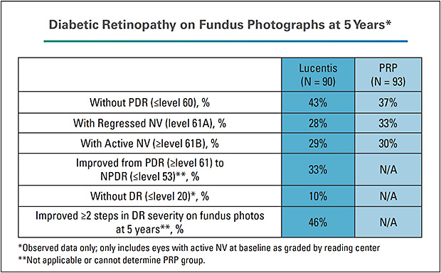 Figure 1. In the DRCR Protocol S trial at 5 years, 46% of patients treated with Lucentis achieved a two-step or more improvement in DRSS score based on fundus photographs. The 5-year data analysis of retinopathy improvement by baseline DME status has not yet been published.